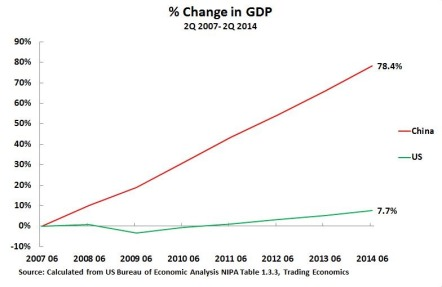 14 09 01 GDP Growth